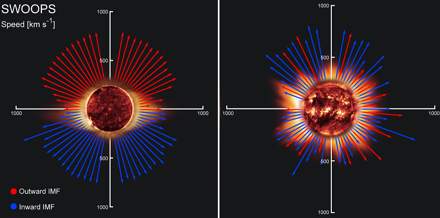 Solar wind speeds measured by Ulysses Please credit European Space Agency 2